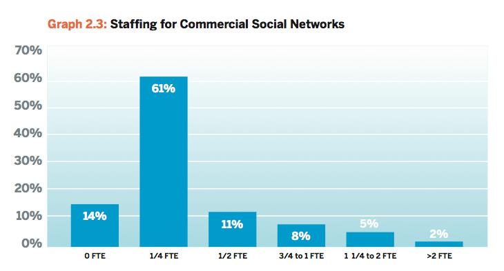 Social Media Staffing Graph