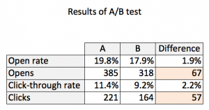 PAN AB Test Results