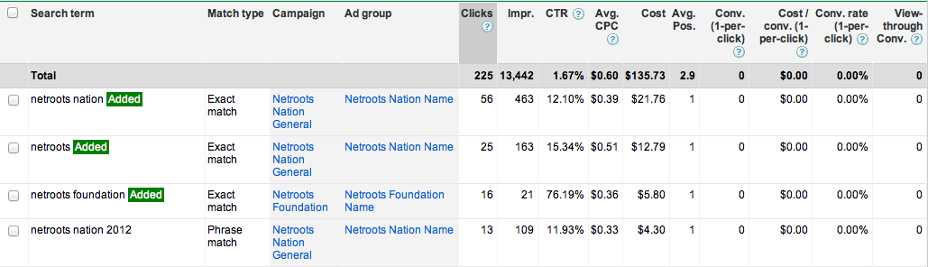 Adwords See Search Terms Report