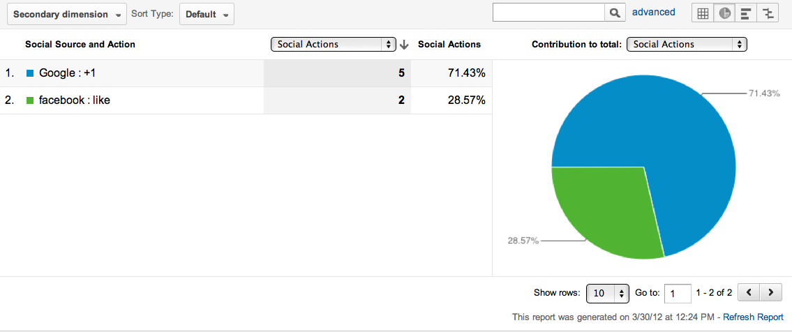 google analytics social media actions