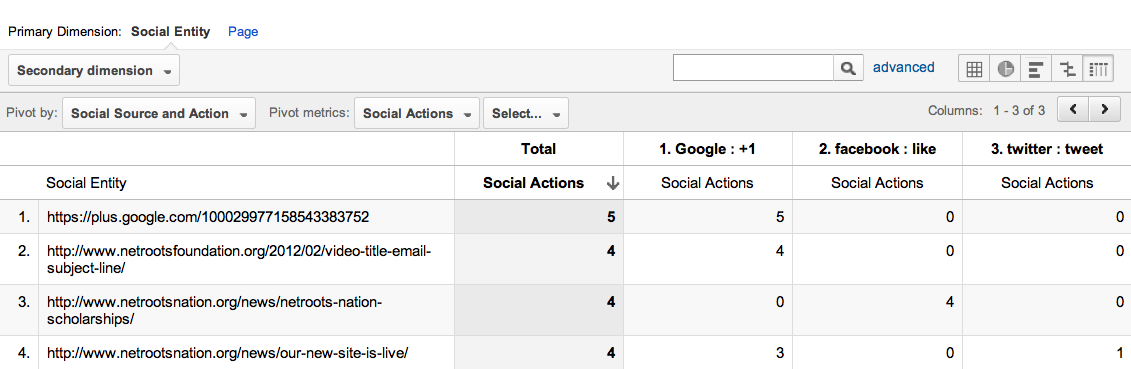 google analytics social pages