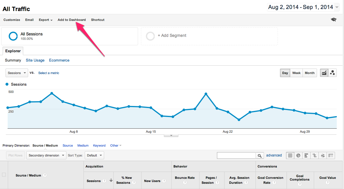 google analytics add to dashboard